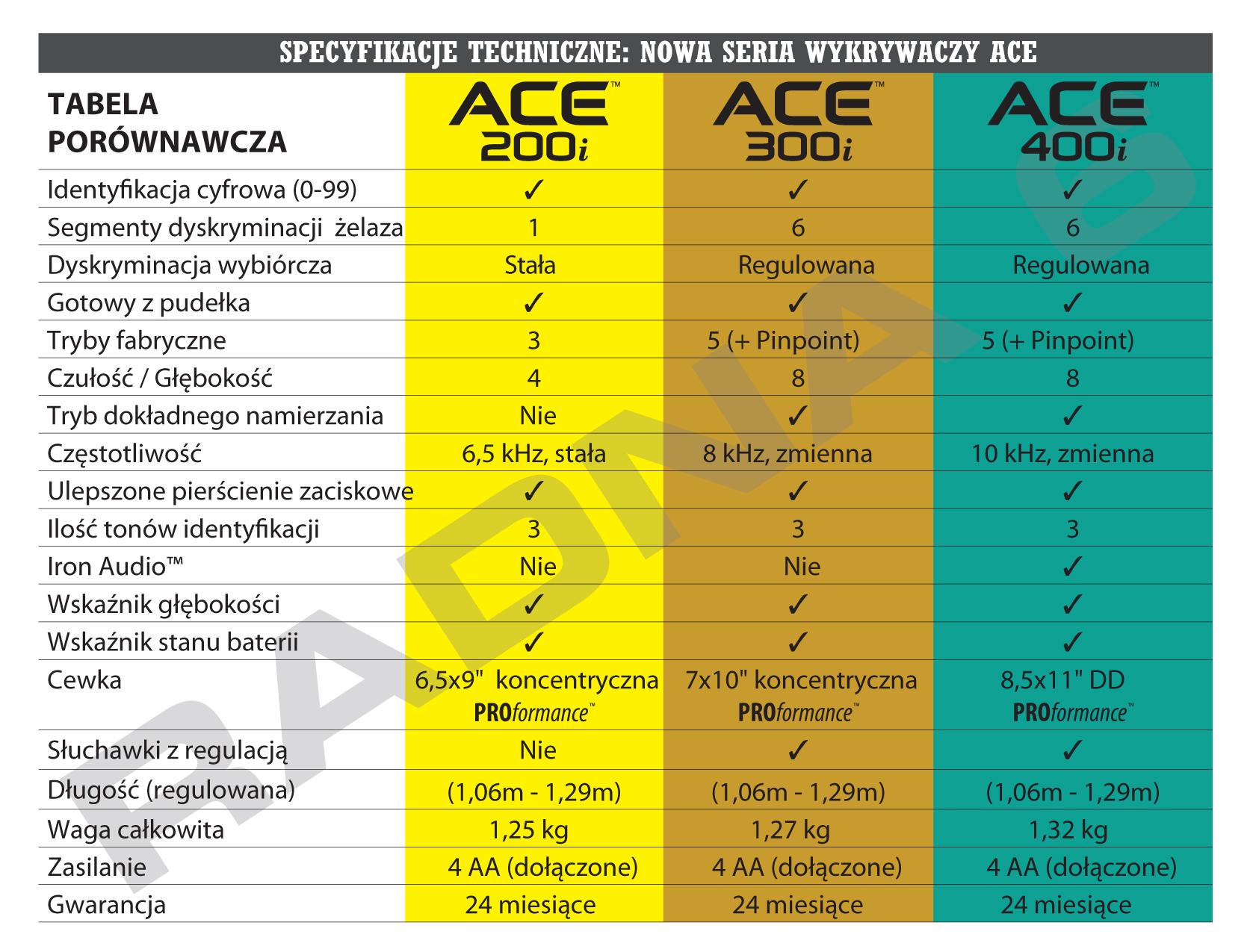 Wykrywacze metali ACE - tabela porównawcza